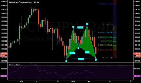 CHFJPY: Bullish Shark Pattern