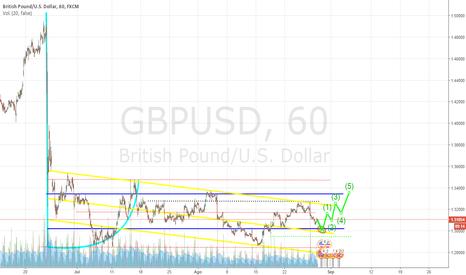 GBPUSD: Movimiento de Largo Plazo en GBP USD