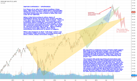 SPY: S&P500 Euphoria SPUphoria Graphically Displayed