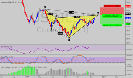 USOIL: CYPHER PATTERN AT USOIL (WTI & CRUDE OIL) WEEKLY LONG TERM IDEA