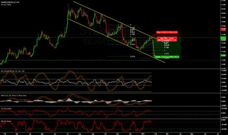 SILVER: next impulse on silver - going short