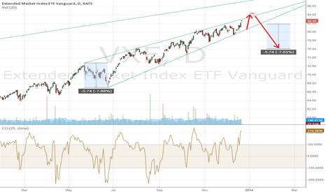 VXF: Ascending wedge | Extended Market Tndex