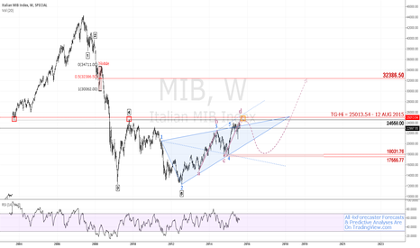 MIB: $MIB Sees Limited Upside To 25013 Before Geo Completion | #euro