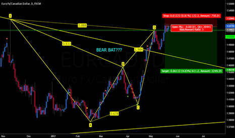 EURCAD: EURCAD BEAR BAT???