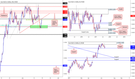 EURUSD: Possible shorts on the EUR around 1.12...