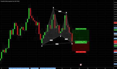CADJPY: CADJPY 4h chart Gartley pattern