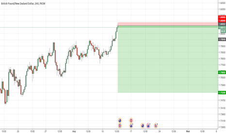 GBPNZD: GBPNZD New Sell