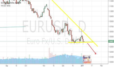 EURUSD: EURUSD, looking short just before the NFP