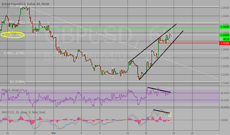 GBPUSD: Two possible breakout options.