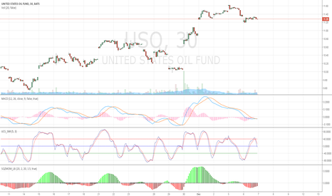 USO: USO Short Term Long