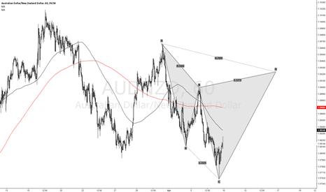 AUDNZD: Short AUD/NZD Cypher Pattern