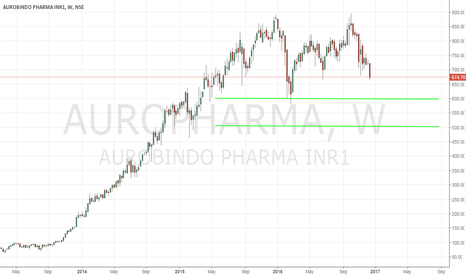 AUROPHARMA: AUROPHARMA - Gravity Is Catching Up - 12/16/2016