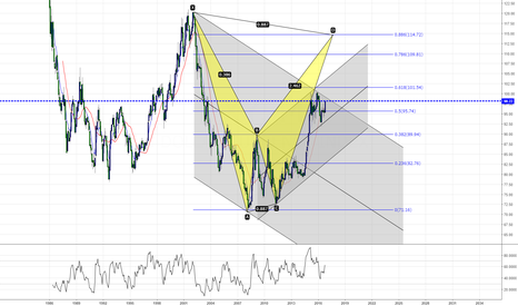 DXY: DXY Monthly Chart