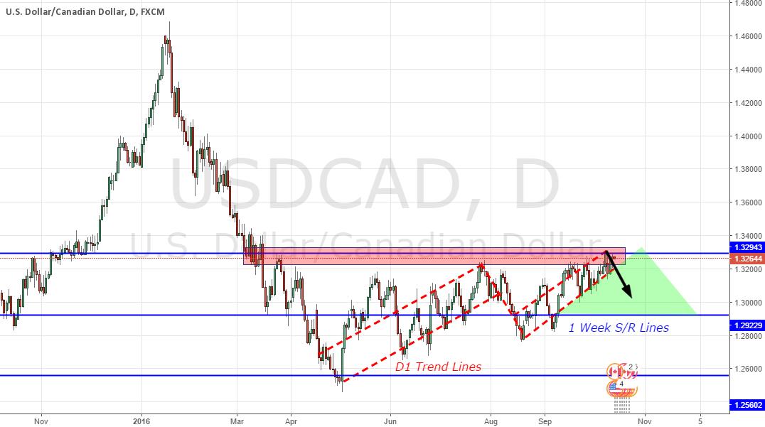 USDCAD - Short; D1-W1 Analysis