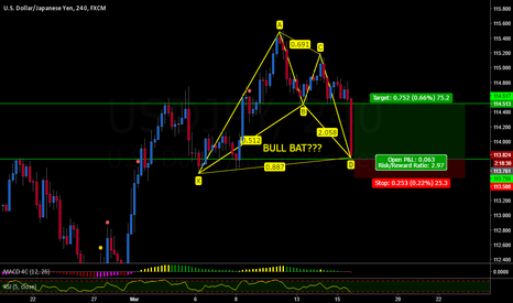 USDJPY: USDCHF BULL BAT or NOT???