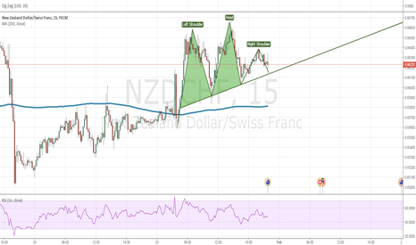 NZDCHF: Sell the breakout H&S NZDCHF