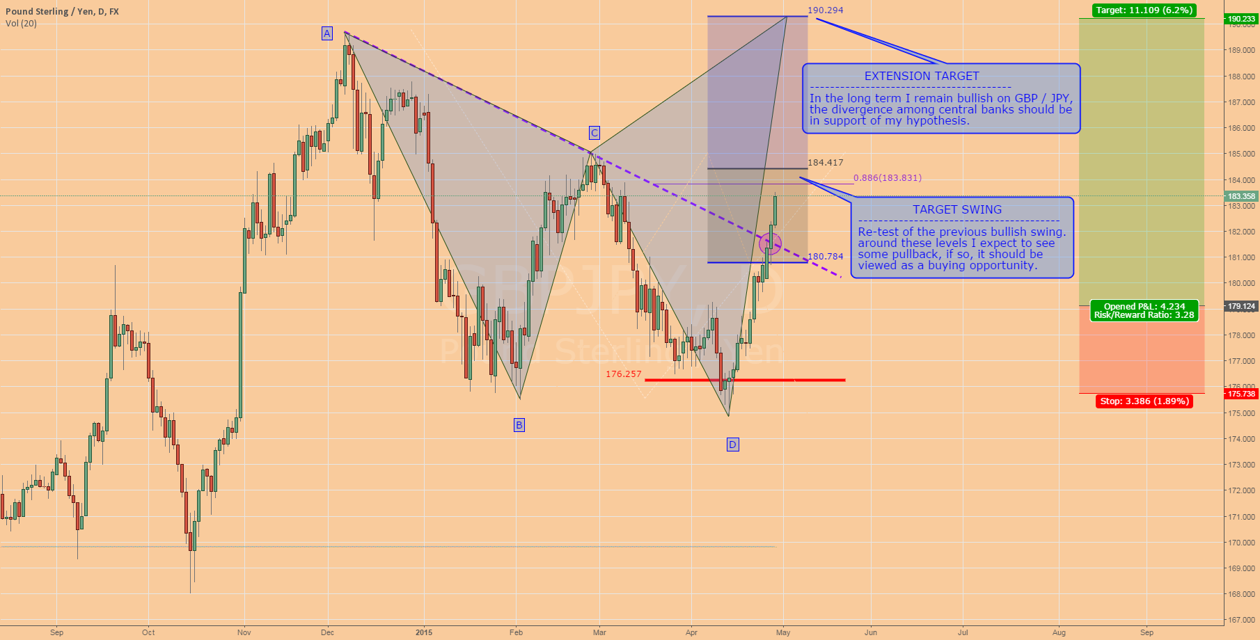 GBPJPY: Update Setup (European Session)
