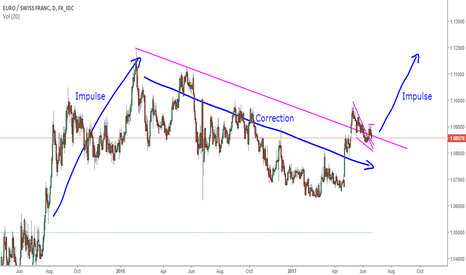 EURCHF: EURCHF Correction Complete And Finally Ready For Entry