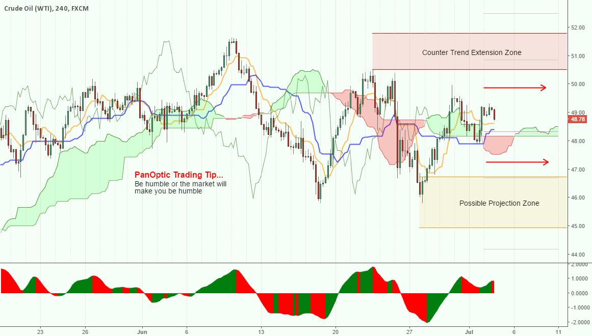 Oil Pistachio Chart...