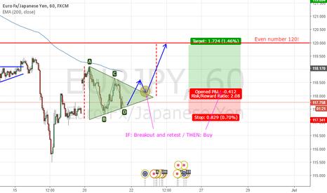 EURJPY: EURJPY Triangle - long (?)