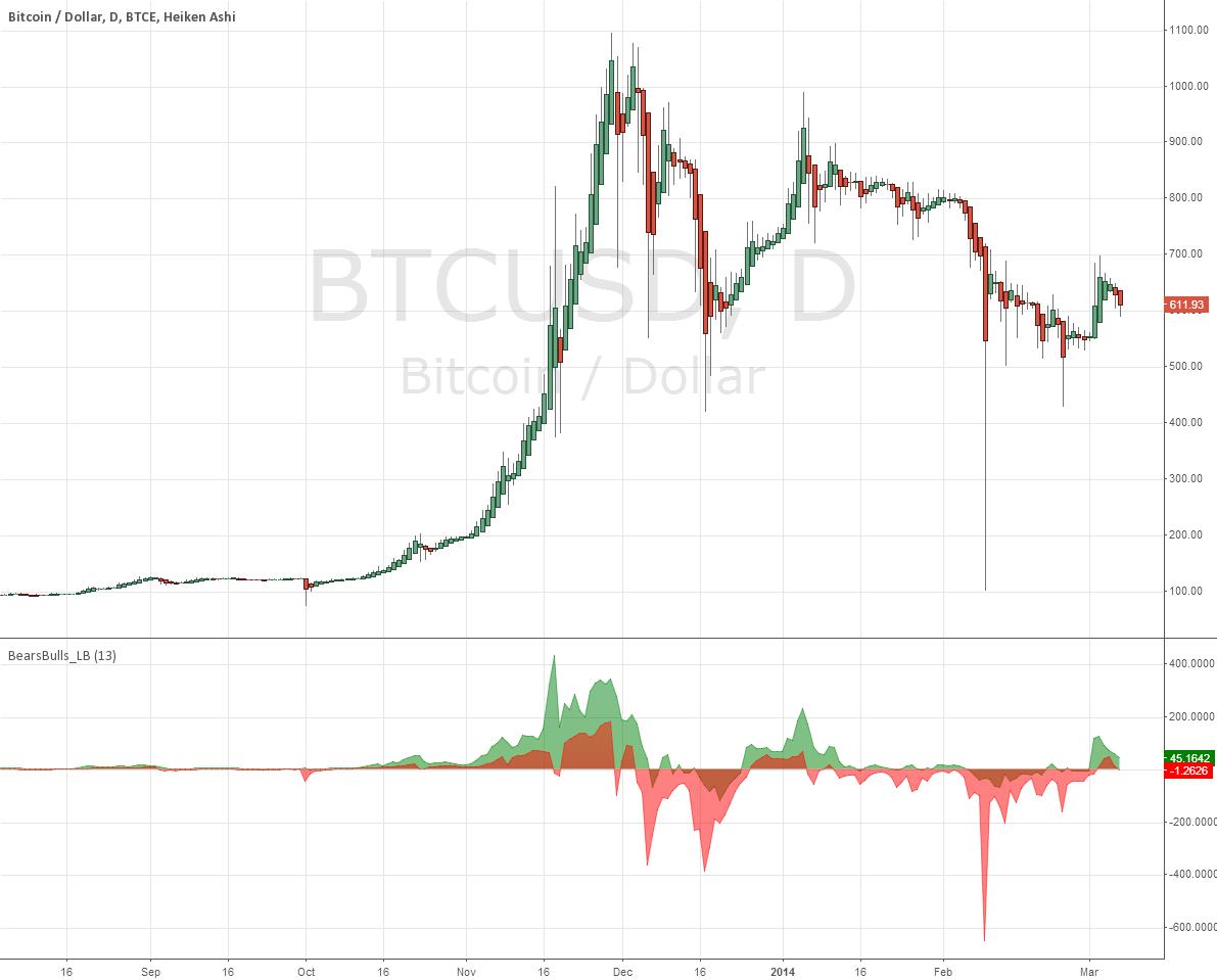 Indicator: Bears/Bulls power