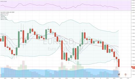 EURUSD: EUR/USD пока остается внутри диапазона 1.1328 - 1.1463