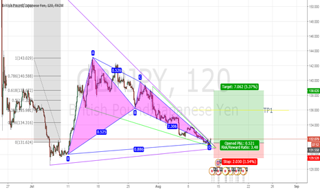 GBPJPY: GBP/JPY traingke wedge breakout
