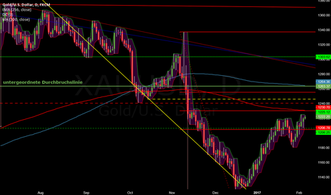 XAUUSD: Close to Resistances