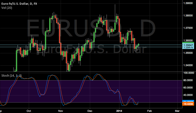 EUR/USD FOCUS