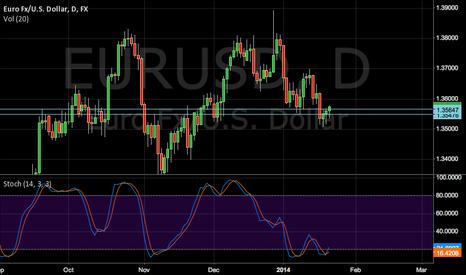 EURUSD: EUR/USD FOCUS
