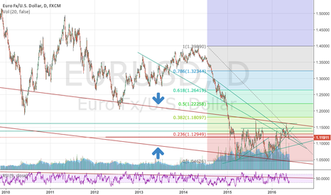 EURUSD: EURUSD shorterm bullish but  longterm Bearish