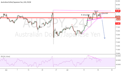 AUDJPY: head and shoulders