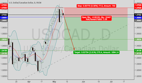 USDCAD: USDCAD--look to short
