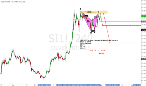 SI1!: SILVER JUST COMPLETE A BEARISH BAT PATTERN