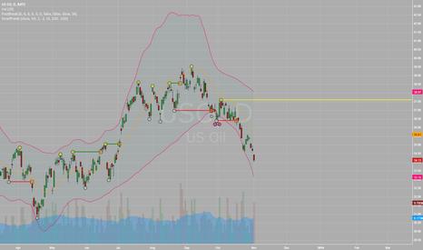 USO: 28/10 Market Recap.