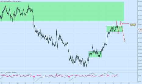 NZDUSD: short set up,  after the rebounce