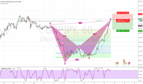 GBPJPY: Bearish Alt Bat pattern