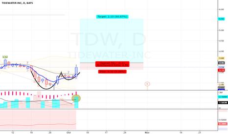 TDW: TDW - Long - Swing