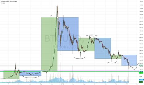 BTCUSD: BTCUSD Entering HOT zone with massive volume confirmation $126