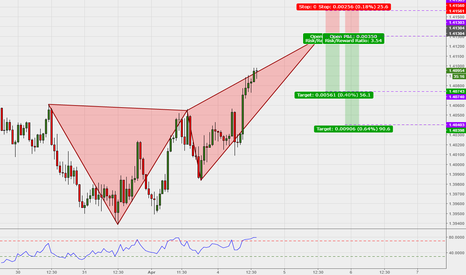 EURAUD: Bearish Crab - EURAUD (60 Mins)