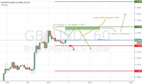 GBPUSD: expect GBPUSD 7/2