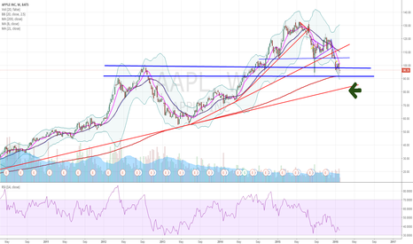 AAPL: IF apple breaks 91, it would most likely fulfill the H&S pattern