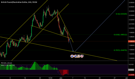 GBPAUD: bigger picture GBPAUD