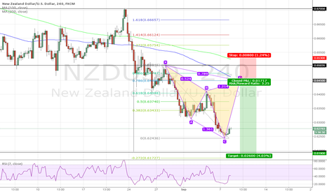 NZDUSD: Cypher pattern for NZDUSD