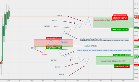 EURUSD: MY METHOD OF INTRADAY TRADING