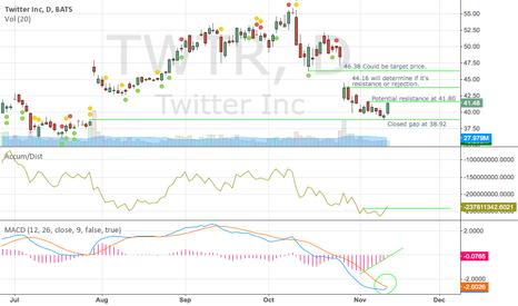 TWTR: TWTR Potential Reversal