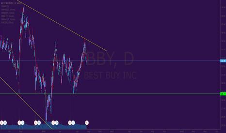 BBY: Short position on Best Buy (BBY)