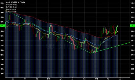GC1!: Gold Long Trade