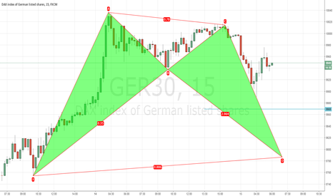 GER30: DAX Bat Pattern
