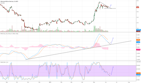 AMD: Break out next week? Looking for bounce off MACD support